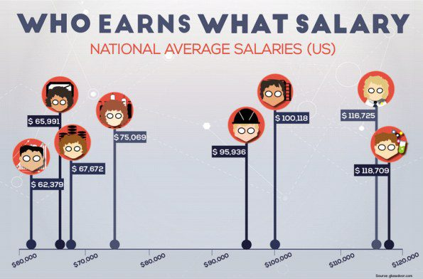 data-industry-salary