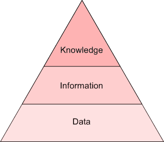 Data/information/knowledge pyramid