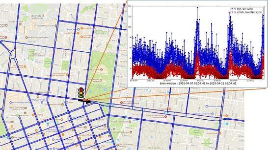 Intersection data