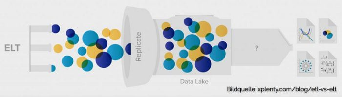 Data Lake Architecture