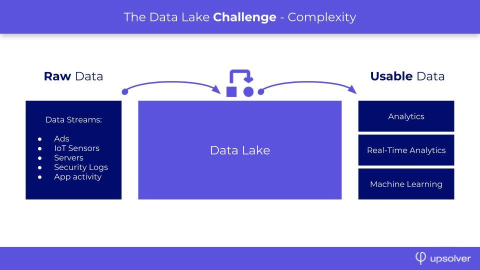 Data Lake Challenge
