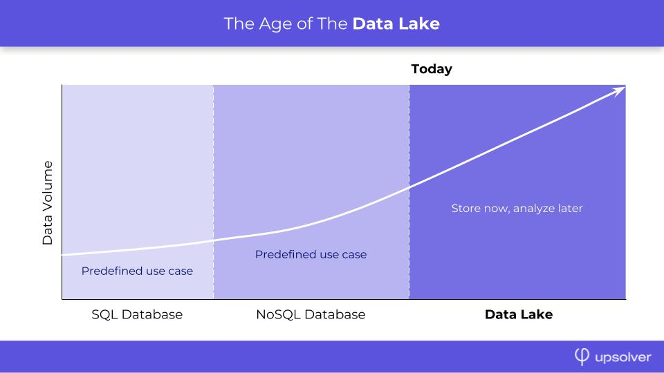 Data Lake Evolution