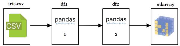 Data processing preparation process framework