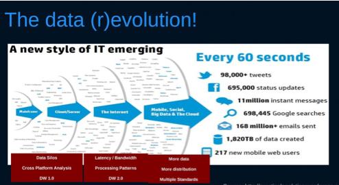 Big Data Innovation Summit 2014: Highlights of Keynote ...