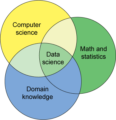 data-science-3-skills
