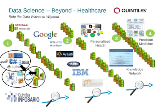 Data science beyond healthcare