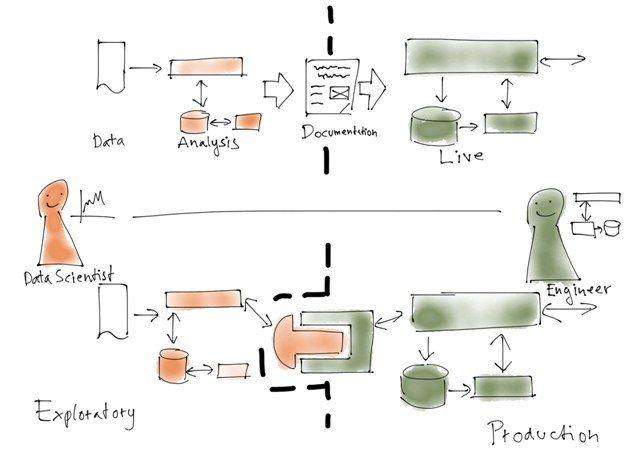Data Science Collaboration