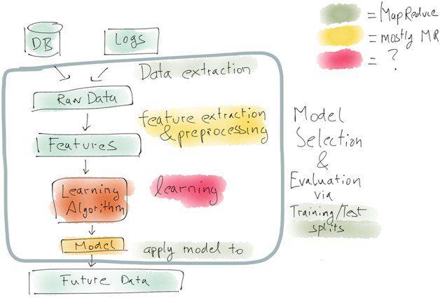 Data Science Workflow