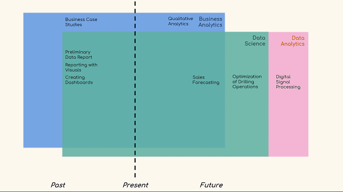 Data Science past vs future