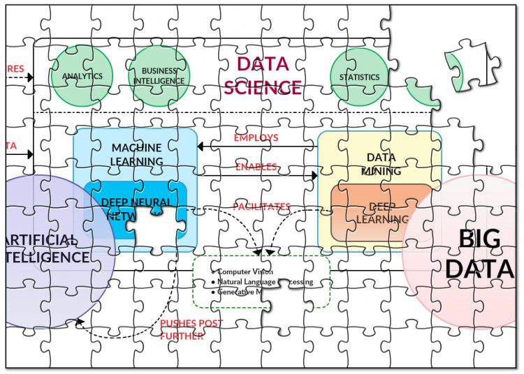Broken data science puzzle
