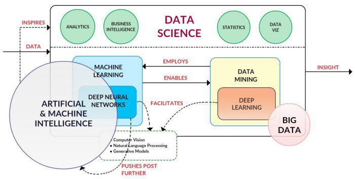 Data science puzzle