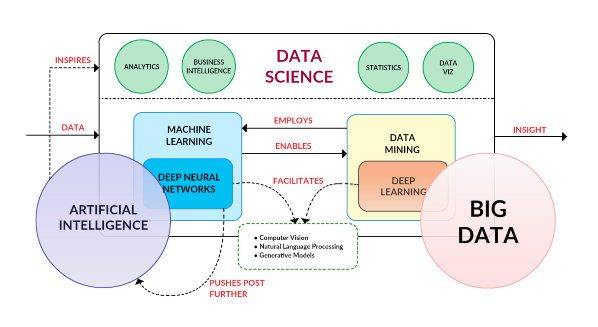 KDnuggets Top KDnuggets tweets, Oct 12-18: #DeepLearning Key Terms, Explained; Free Foundations of #DataScience text PDF