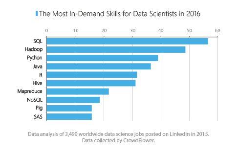 data-science-skills-2016
