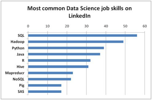 data-science-skills-linkedin