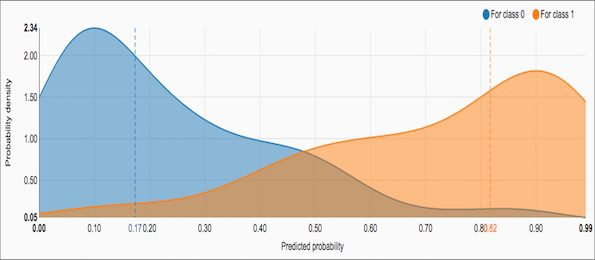 data-science-studio-density-chart