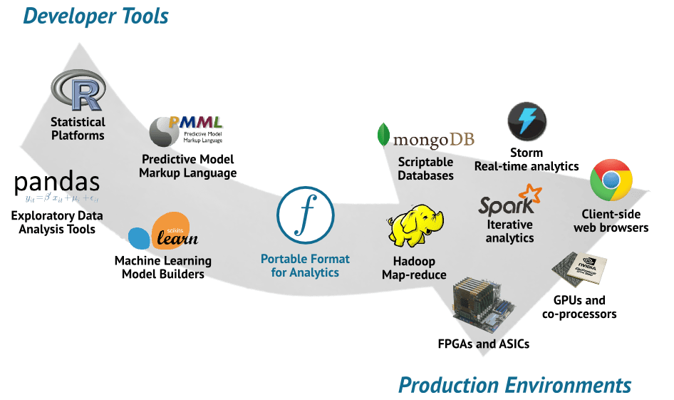 Data Science Tools & Environments