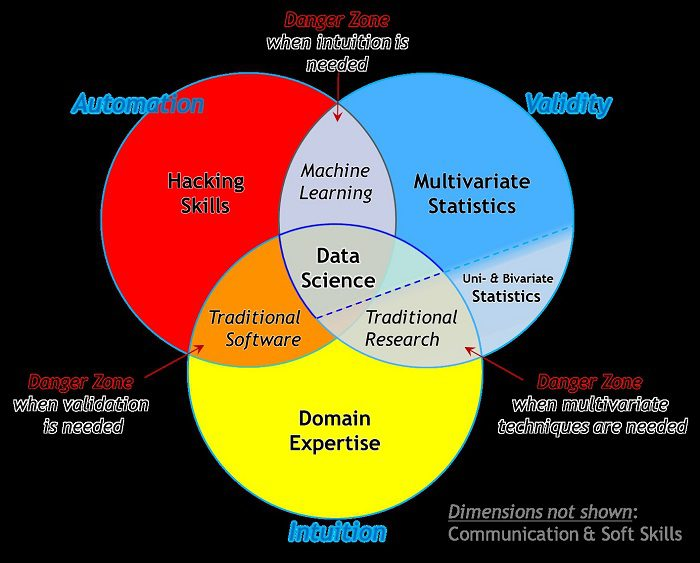 the essential data science venn diagram