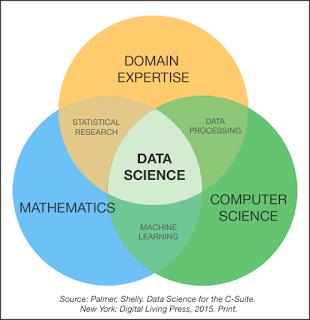 data-science-venn-diagram-palmer