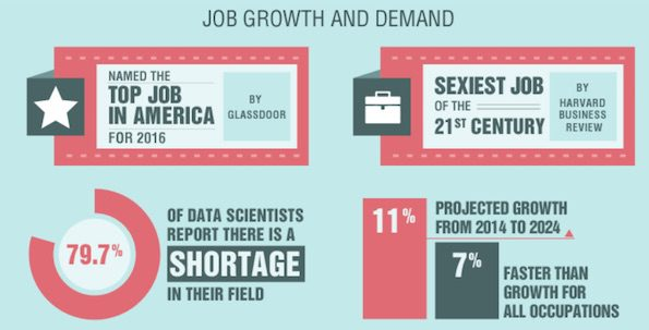 data-scientist-demand