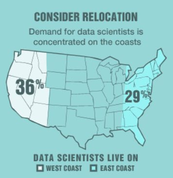 data-scientist-location
