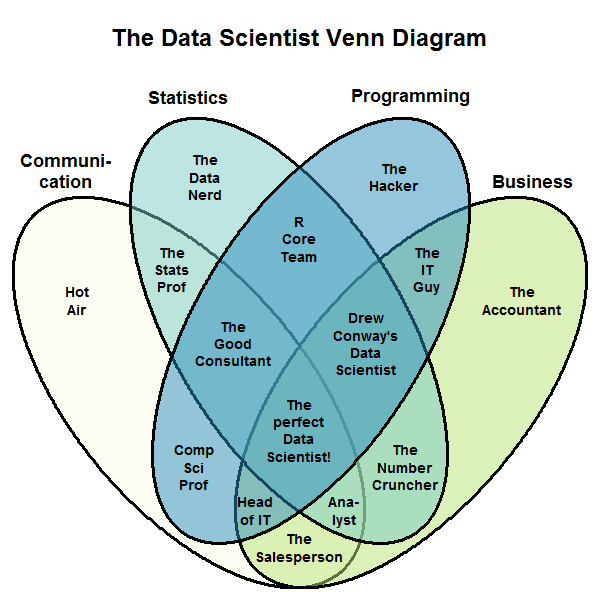 The Not So New Data Scientist Venn Diagram