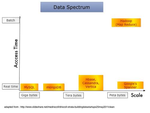 data-spectrum