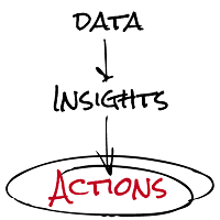 data-to-action