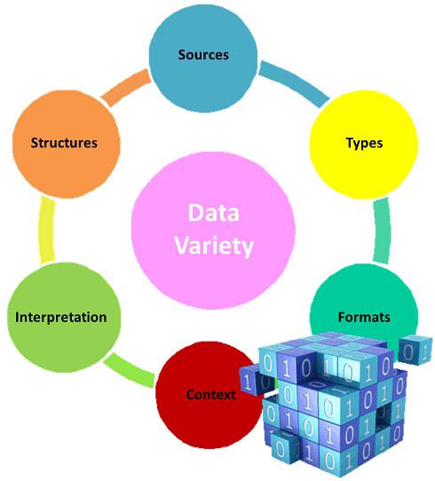 data-variety