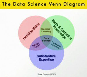 data_science-venn-diagram