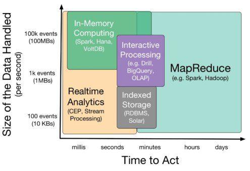 database size time analytics