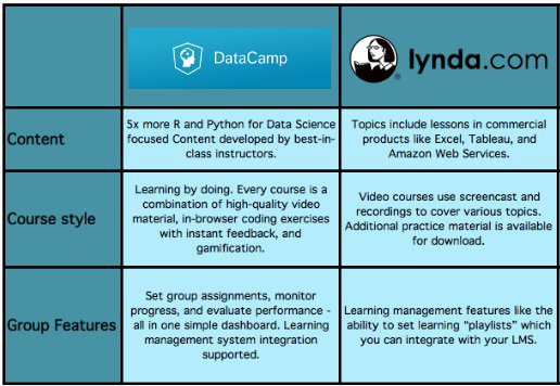 4 Online Data Science Training Options for Your Team