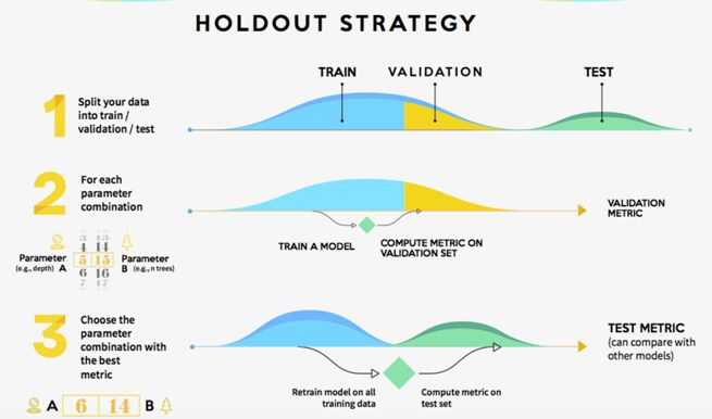 Making Predictive Models Robust: Holdout vs Cross-Validation