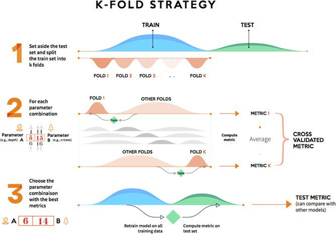 Making Predictive Models Robust Holdout Vs Cross Validation