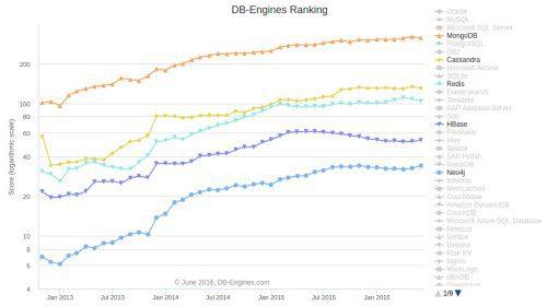 DB Engines Ranking