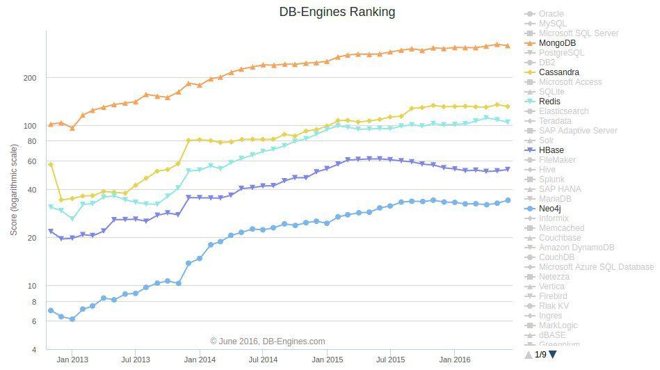 Top NoSQL Database Engines