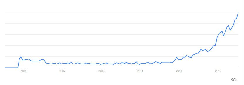 Deep learning Google Trend