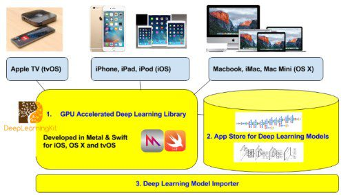 deep-learning-toolkit