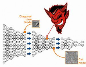 devil-deep-learning