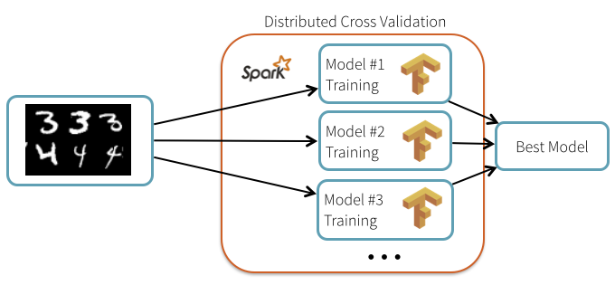 Distributed cross-validation with Spark and TensorFlow
