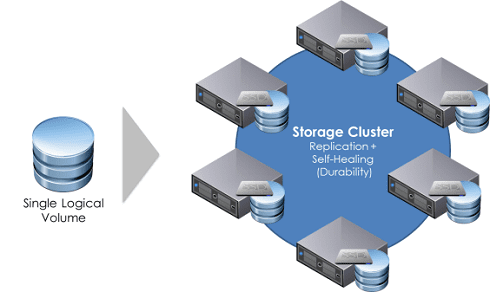 distributed-storage