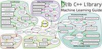 DLib ML library