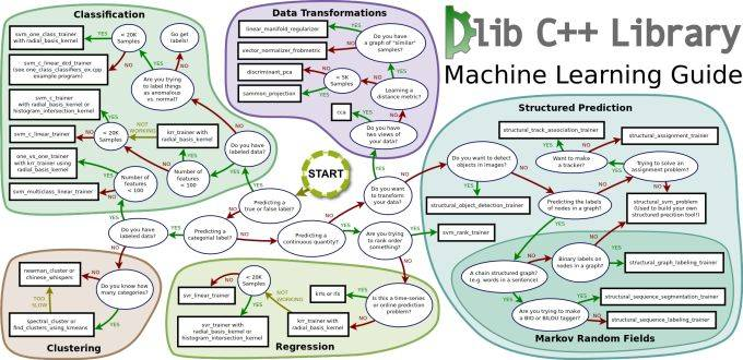 Dlib machine learning guide
