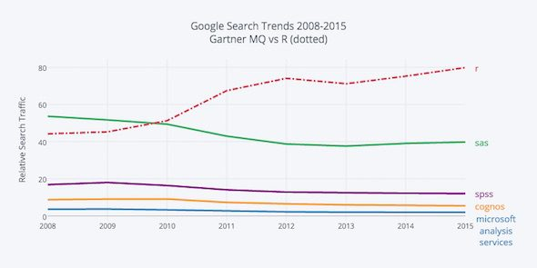 domino-1-google-search-trends-2008-2015