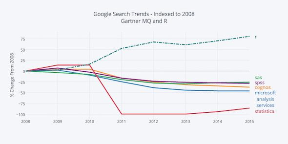 domino-2-google-search-trends-2008-indexed