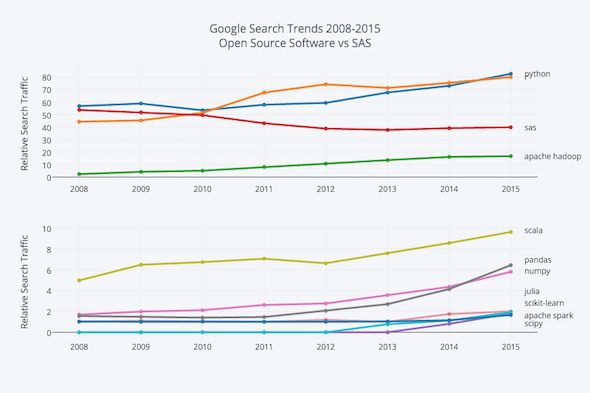 domino-3-google-search-trends-2008-2015-open-source-vs-sas