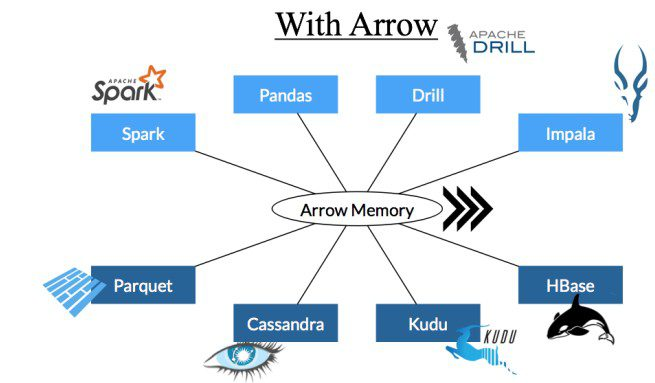 Apache Arrow and Apache Parquet: Why We Needed Different