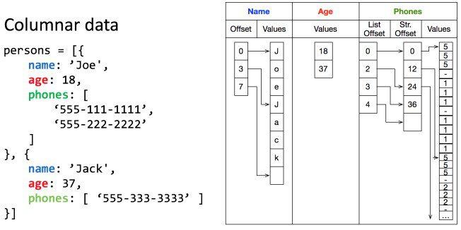 Columnar data