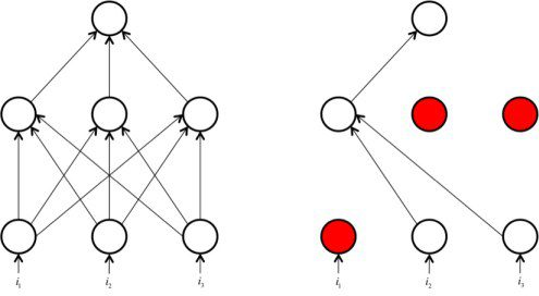 drop-out in neural networks