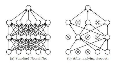 Neural network dropout