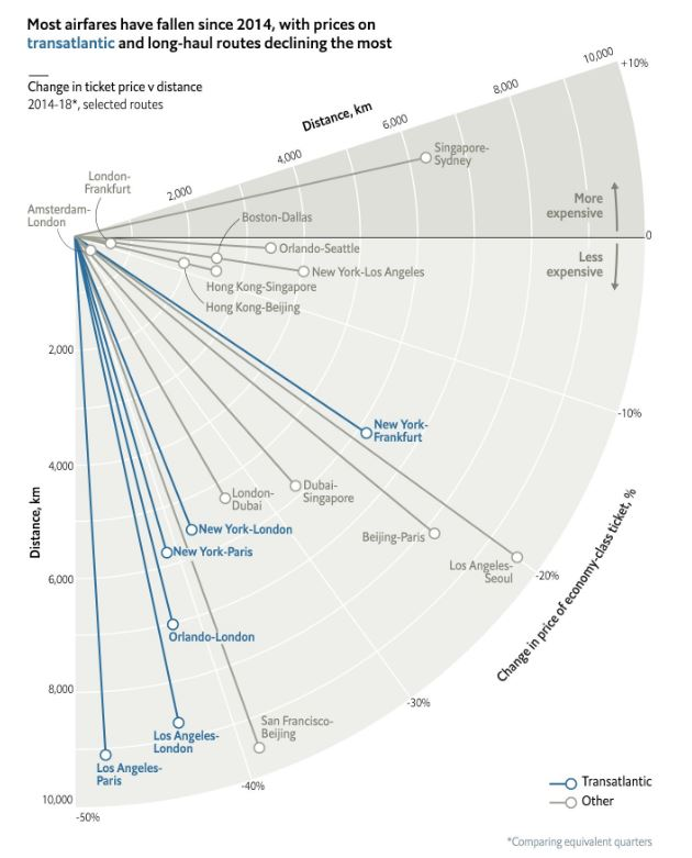 Economist Flights